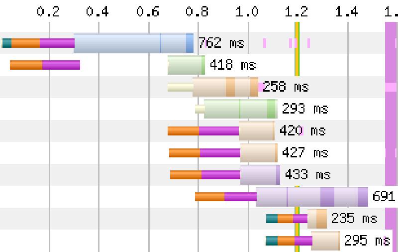 Snelheid optimalisatie